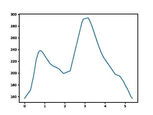 Mogyorósbánya-Péliföldszentkereszt magasság
