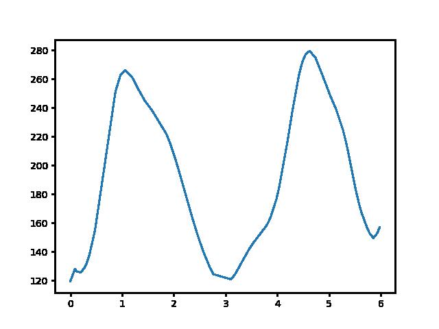 Tokod-Mogyorósbánya magasság
