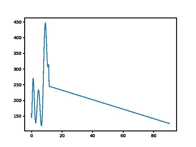 Mogyorósbánya-Dorog magasság