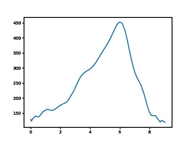 Dorog-Tokod magasság