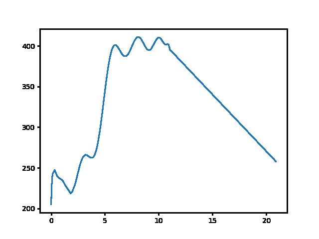 Hűvösvölgy-Dorog magasság