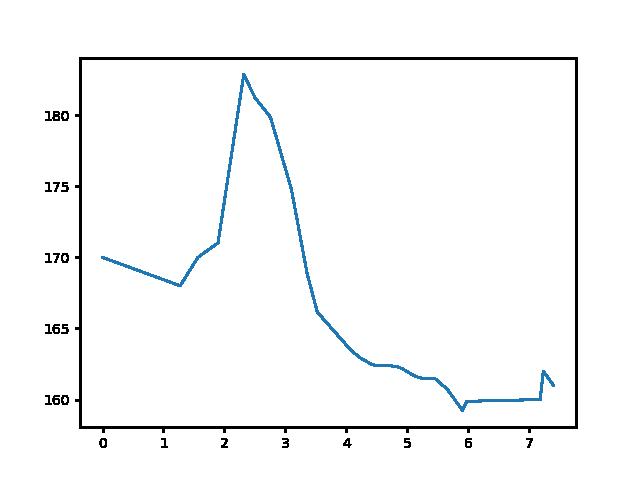 Bögöt-Csényeújmajor magasság