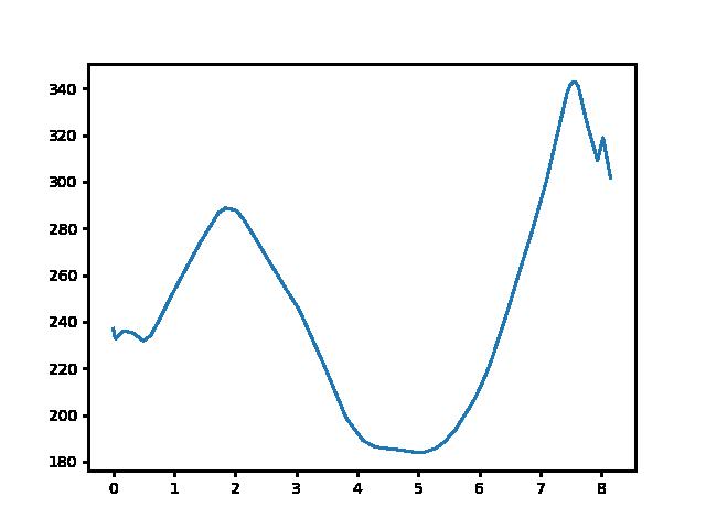 Piliscsaba-Klastrompuszta magasság