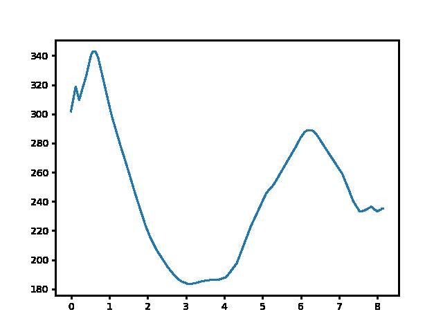 Klastrompuszta-Piliscsaba magasság