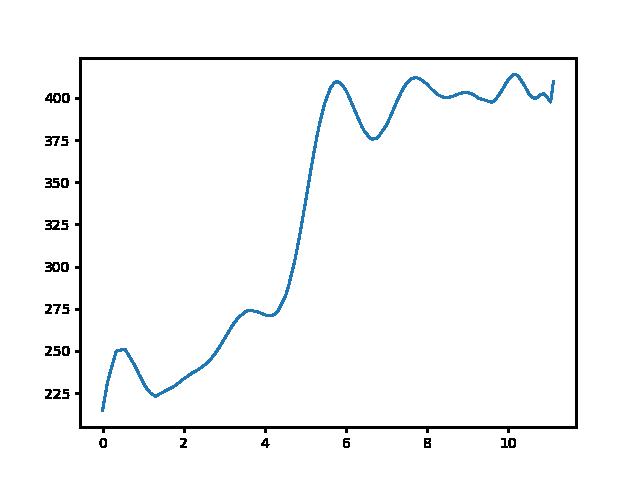 Hűvösvölgy-Klastrompuszta magasság