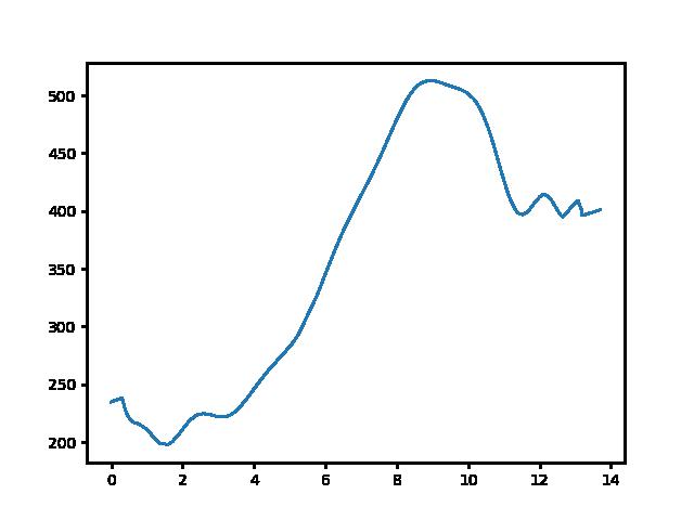 Piliscsaba-Rozália téglagyár magasság