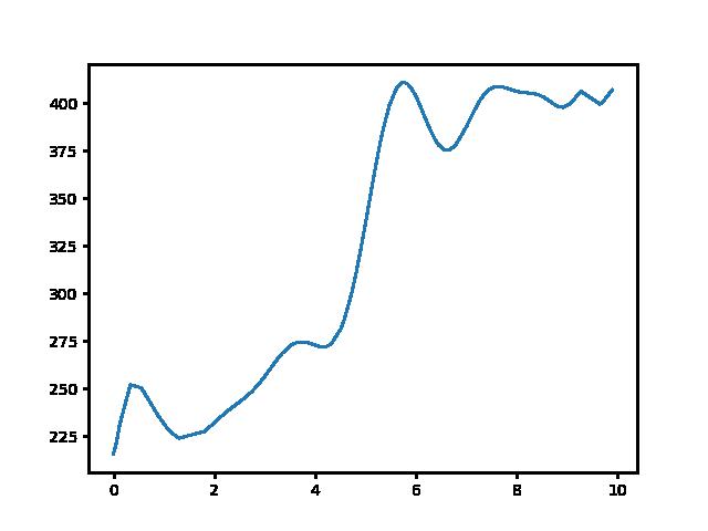 Hűvösvölgy-Zsíros-hegy magasság