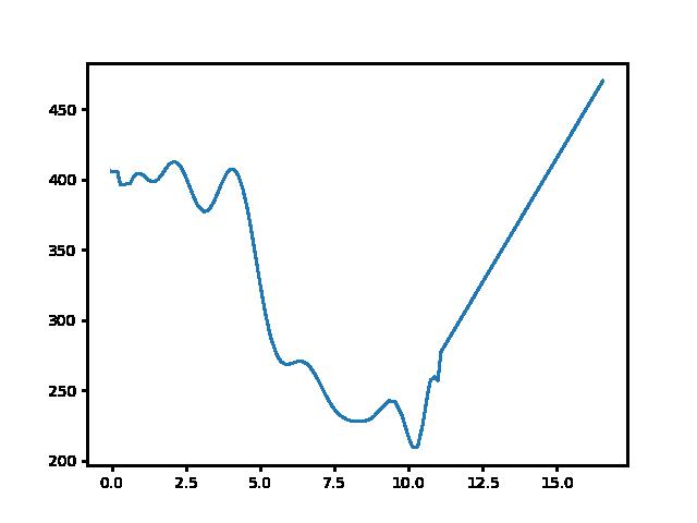 Zsíros-hegy-Rozália téglagyár magasság