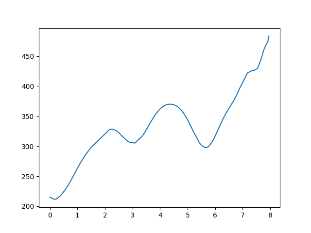 Hűvösvölgy-Hármashatár-hegy magasság