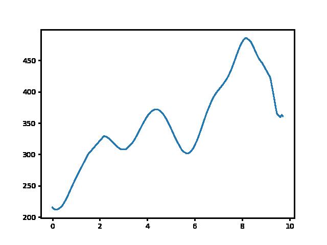Hűvösvölgy-Virágos-nyereg magasság