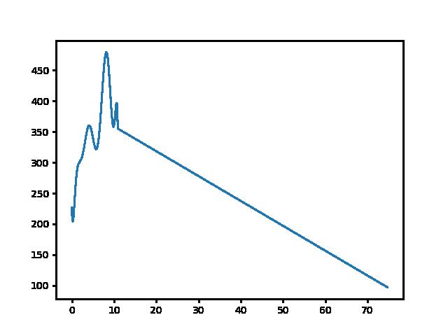 Hűvösvölgy-Rozália téglagyár magasság