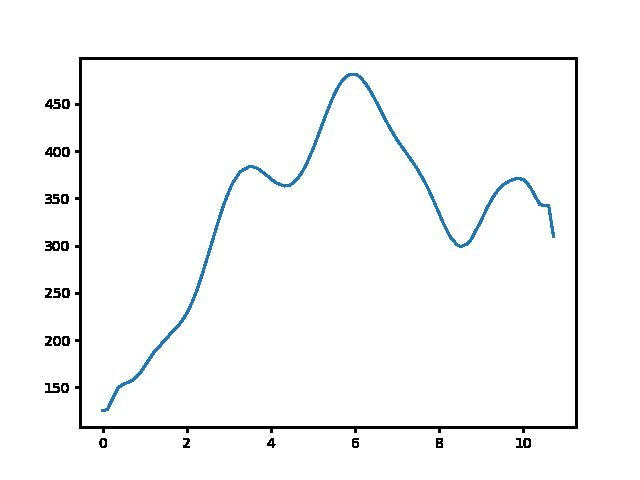 Rozália téglagyár-Hűvösvölgy magasság
