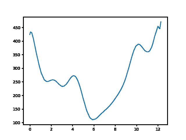 Kevély-nyereg-Hűvösvölgy magasság