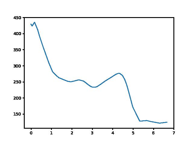 Kevély-nyereg-Rozália téglagyár magasság