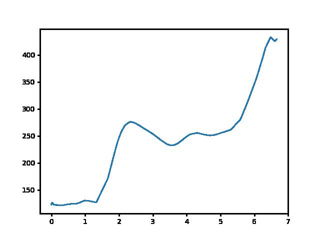 Rozália téglagyár-Kevély-nyereg magasság