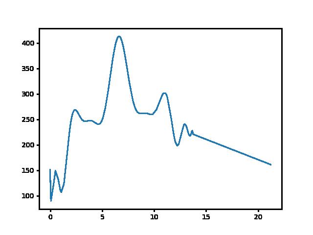 Rozália téglagyár-Pilisszentkereszt magasság