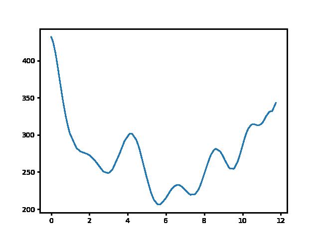 Kevély-nyereg-Pilisszentkereszt magasság