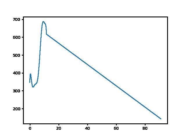 Pilisszentlászló-Pilisszentkereszt magasság