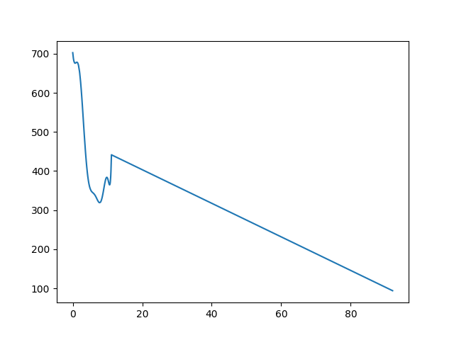 Dobogókő-Pap-réti eh. magasság