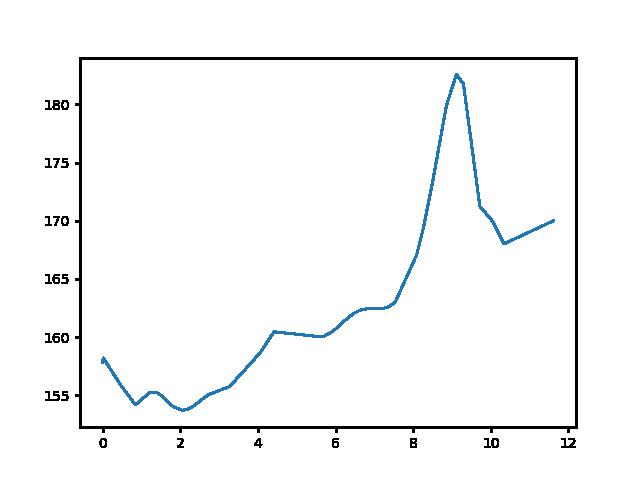 Sárvár-Bögöt magasság