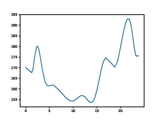 Bögöt-Gérce magasság