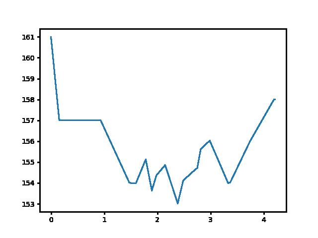 Csényeújmajor-Sárvár magasság