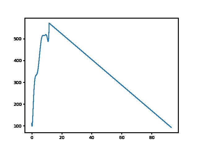 Visegrád-Sikárosi eh. magasság
