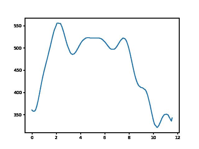 Pilisszentlászló-Nagy-Villám magasság