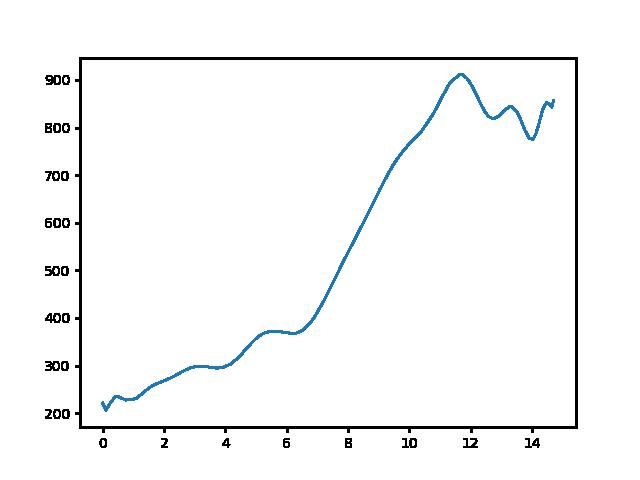 Nógrád-Nagy-Hideg-hegy magasság