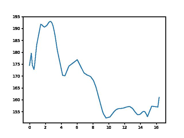 Gérce-Csényeújmajor magasság
