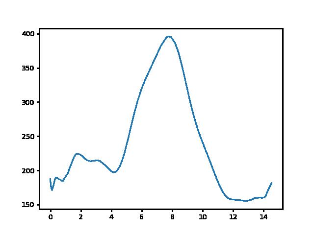 Felsőpetény-Kétbodony magasság
