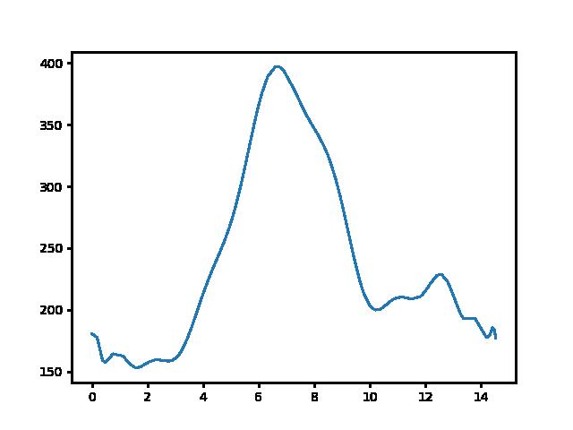 Kétbodony-Felsőpetény magasság