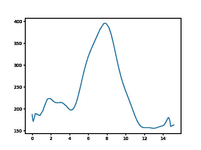 Felsőpetény-Becske magasság