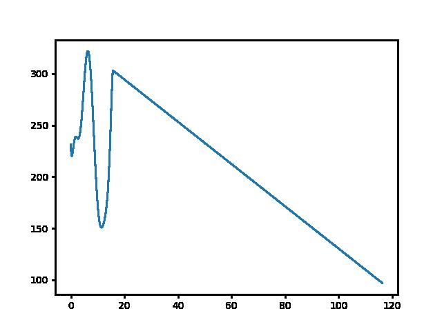 Becske-Felsőpetény magasság