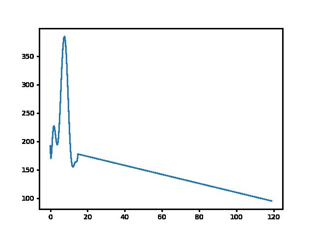 Felsőpetény-Szandaváralja magasság