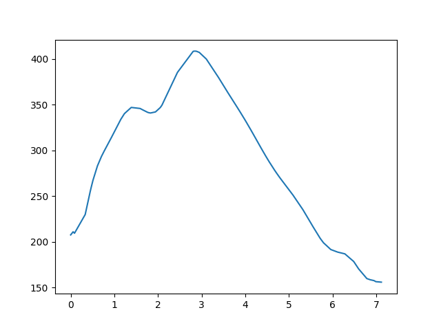 Alsópetény-Romhány magasság