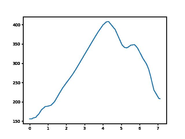 Romhány-Alsópetény magasság