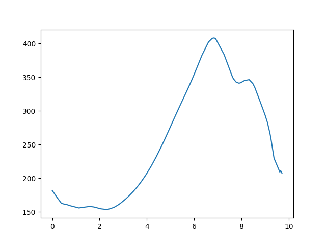 Kétbodony-Alsópetény magasság