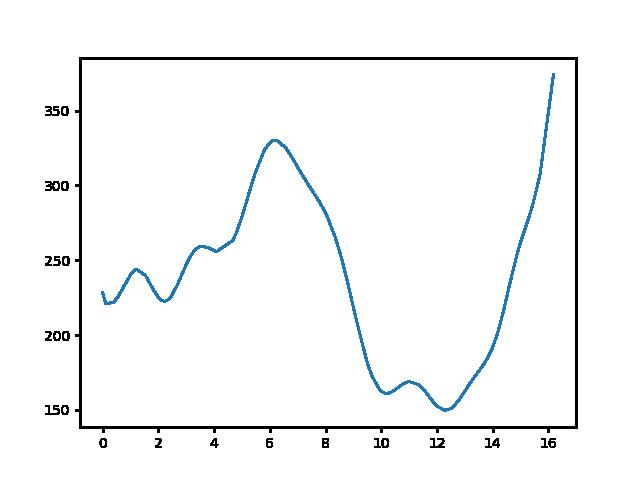 Becske-Alsópetény magasság