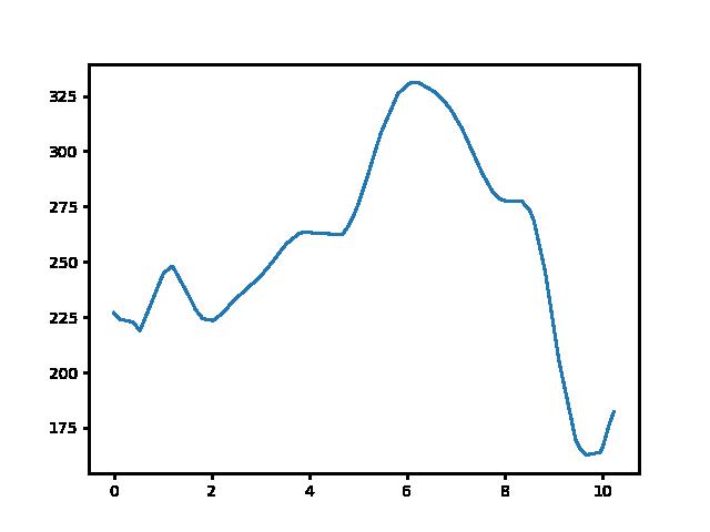 Becske-Kétbodony magasság