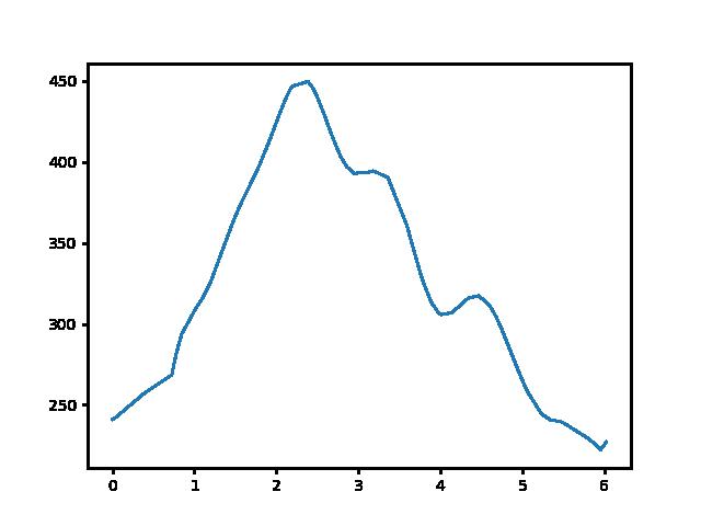 Szandaváralja-Becske magasság
