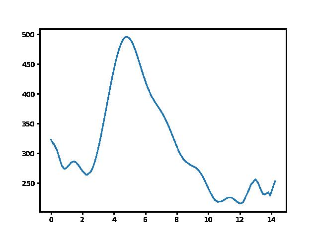 Hollókő-Becske magasság