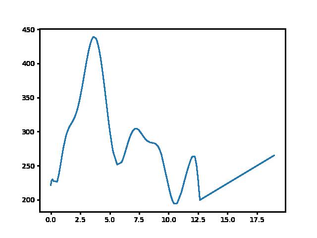 Becske-Bableves csárda magasság