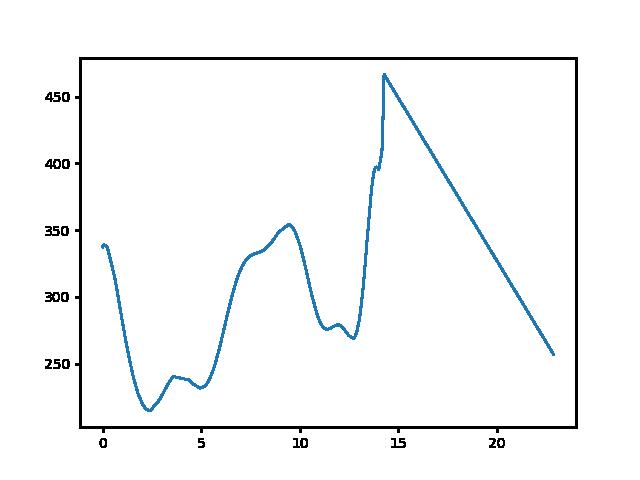 Bableves csárda-Cserhátsurány magasság