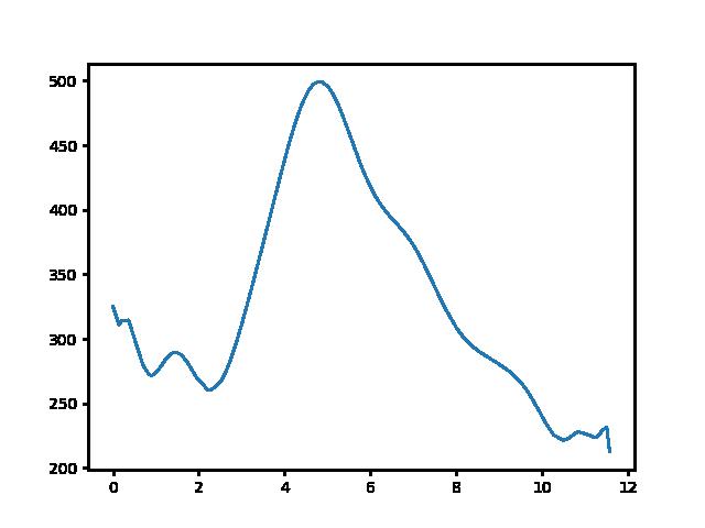 Hollókő-Nógrádsipek magasság