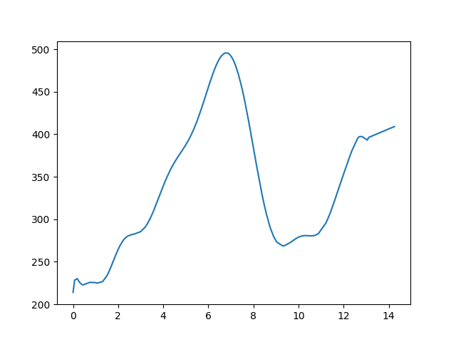 Nógrádsipek-Bableves csárda magasság