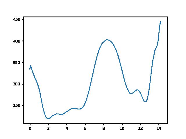 Bableves csárda-Nógrádsipek magasság