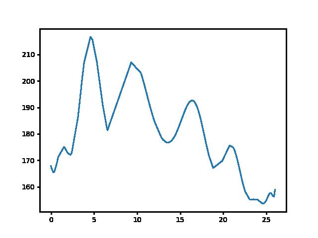 Káld-Sárvár magasság