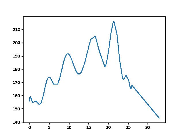 Sárvár-Hosszúpereszteg magasság