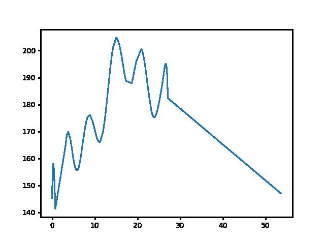 Hosszúpereszteg-Sárvár magasság